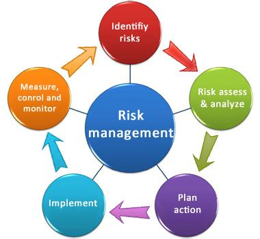 Financial Risk Management Courses London Imperial